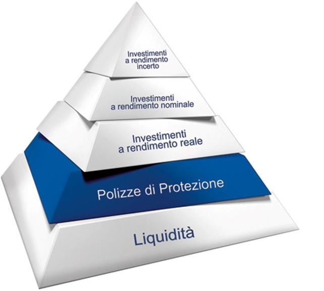 piramidepianificazione